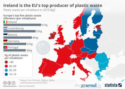 Irish highest per person plastic in EU