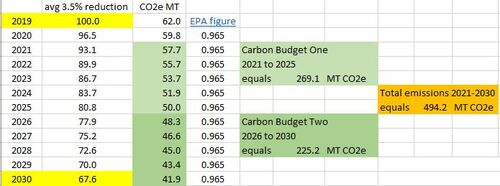 3.5% cuts as 2021-2030 carbon budgets.JPG