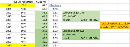 7% cuts as 2021-2030 carbon budgets.JPG